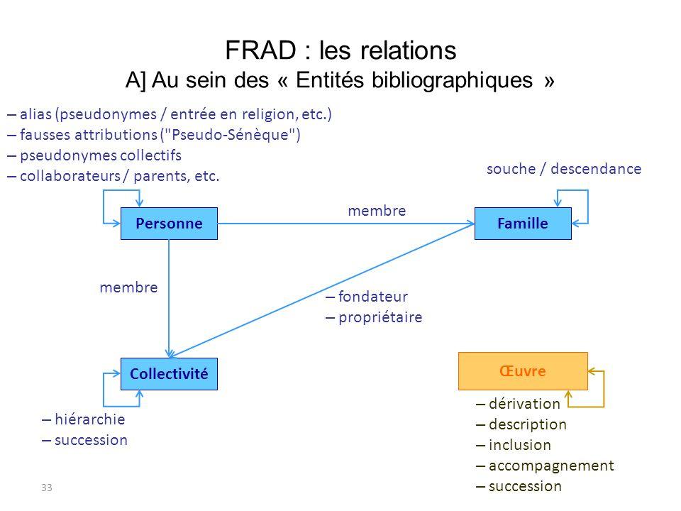 FRAD : les relations A] Au sein des « Entités bibliographiques »